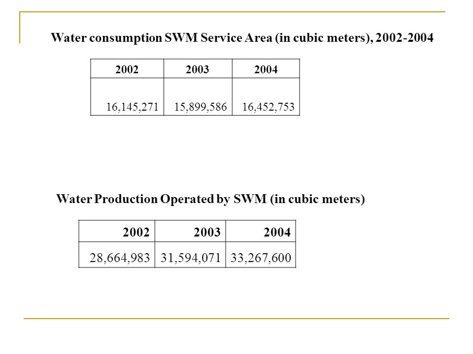200220032004 16,145,27115,899,58616,452,753 Water consumption SWM Service Area (in cubic meters), 2002-2004 200220032004 28,664,98331,594,07133,267,600 Water Production Operated by SWM (in cubic meters)