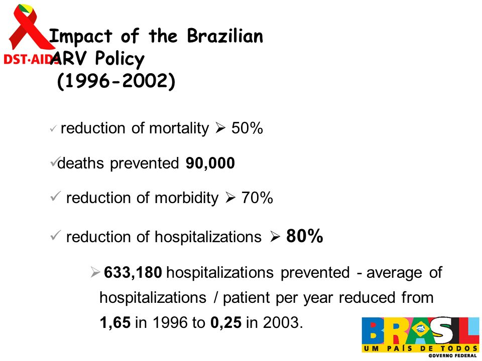 Impact of the Brazilian ARV Policy (1996-2002) reduction of mortality 50% deaths prevented 90,000 reduction of morbidity 70% reduction of hospitalizations 80% 633,180 hospitalizations prevented - average of hospitalizations / patient per year reduced from 1,65 in 1996 to 0,25 in 2003.
