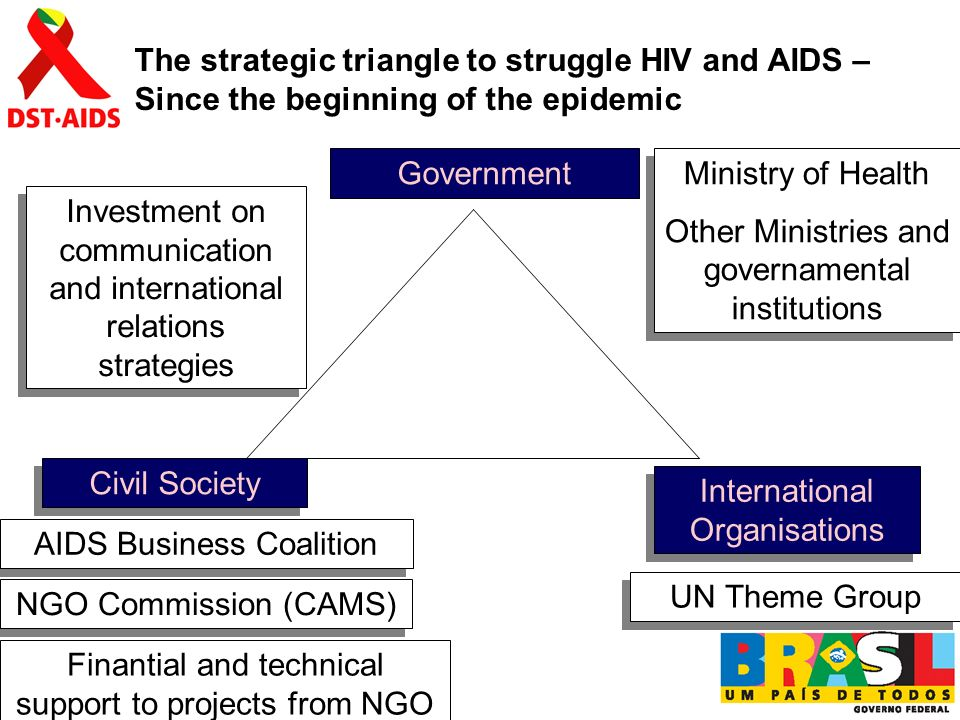 Government UN Theme Group Civil Society AIDS Business Coalition The strategic triangle to struggle HIV and AIDS – Since the beginning of the epidemic NGO Commission (CAMS) Ministry of Health Other Ministries and governamental institutions Ministry of Health Other Ministries and governamental institutions International Organisations Finantial and technical support to projects from NGO Investment on communication and international relations strategies