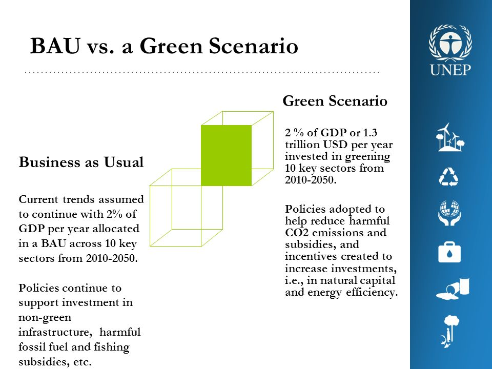BAU vs. a Green Scenario Green Scenario 2 % of GDP or 1.3 trillion USD per year invested in greening 10 key sectors from 2010-2050. Policies adopted t