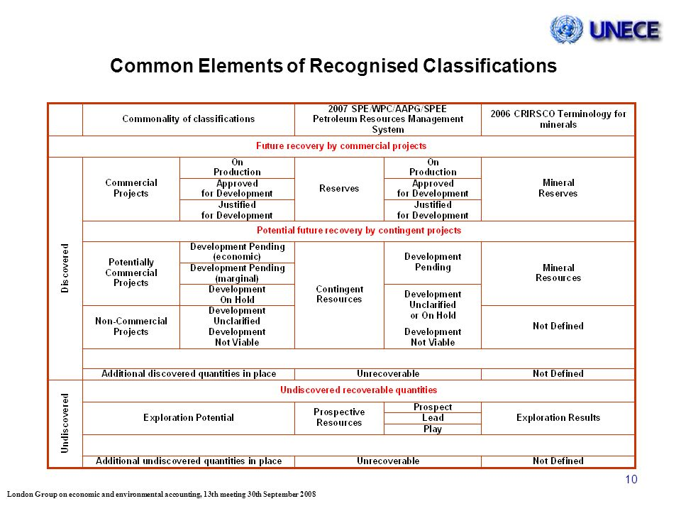 London Group on economic and environmental accounting, 13th meeting 30th September 2008 10 Common Elements of Recognised Classifications