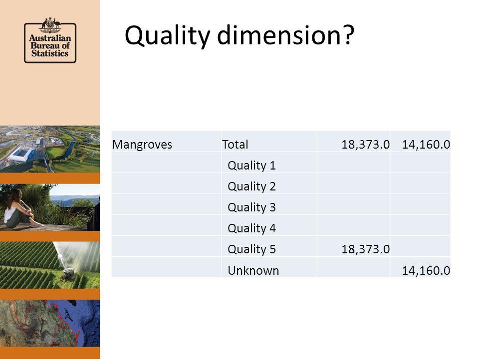 Quality dimension? MangrovesTotal18,373.014,160.0 Quality 1 Quality 2 Quality 3 Quality 4 Quality 518,373.0 Unknown14,160.0
