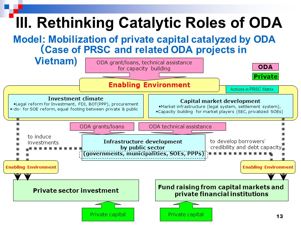 13 III. Rethinking Catalytic Roles of ODA Model: Mobilization of private capital catalyzed by ODA Case of PRSC and related ODA projects in Vietnam) Ca
