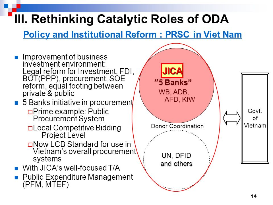 14 Policy and Institutional Reform : PRSC in Viet Nam 5 Banks5 Banks WB, ADB, WB, ADB, AFD, KfW AFD, KfW UN, DFID and others JICA Improvement of business investment environment: Legal reform for Investment, FDI, BOT(PPP), procurement, SOE reform, equal footing between private & public 5 Banks initiative in procurement Prime example: Public Procurement System Local Competitive Bidding Project Level Now LCB Standard for use in Vietnams overall procurement systems With JICAs well-focused T/A Public Expenditure Management (PFM, MTEF) Govt.