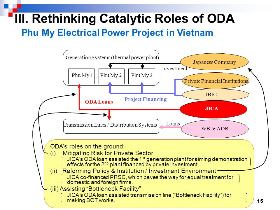 15 Phu My 1Phu My 2Phu My 3 ODA Loans Project Financing Private Financial Institutions JICA Japanese Company Transmission Lines / Distribution Systems Generation Systems (thermal power plant) Investment Loans WB & ADB Phu My Electrical Power Project in Vietnam ODAs roles on the ground: (i) Mitigating Risk for Private Sector JICAs ODA loan assisted the 1 st generation plant for aiming demonstration effects for the 2 nd plant financed by private investment.