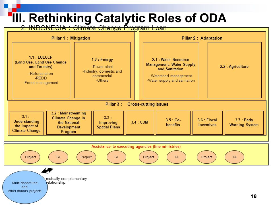 18 III. Rethinking Catalytic Roles of ODA Pillar 1 Mitigation ProjectTAProjectTAProjectTAProjectTA 1.1 LULUCF (Land Use, Land Use Change and Forestry)