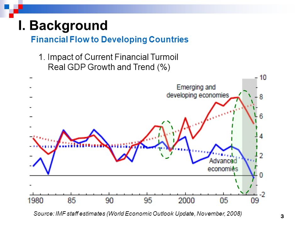 3 I. Background Financial Flow to Developing Countries 1.