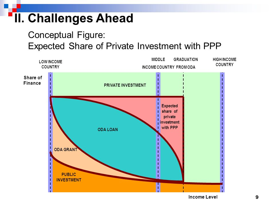 9 Conceptual Figure: Expected Share of Private Investment with PPP PRIVATE INVESTMENT PUBLIC INVESTMENT ODA GRANT ODA LOAN LOW INCOME COUNTRY HIGH INCOME COUNTRY MIDDLE INCOME COUNTRY GRADUATION FROM ODA Expected share of private investment with PPP II.