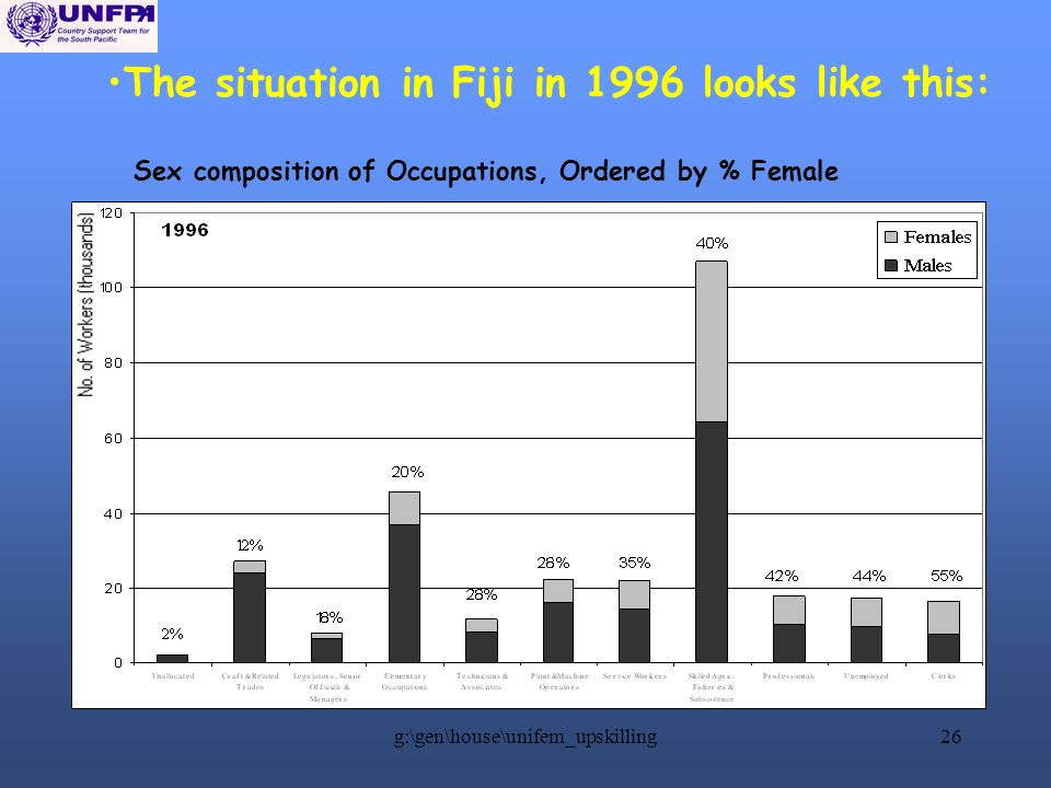 g:\gen\house\unifem_upskilling26 The situation in Fiji in 1996 looks like this: Sex composition of Occupations, Ordered by % Female