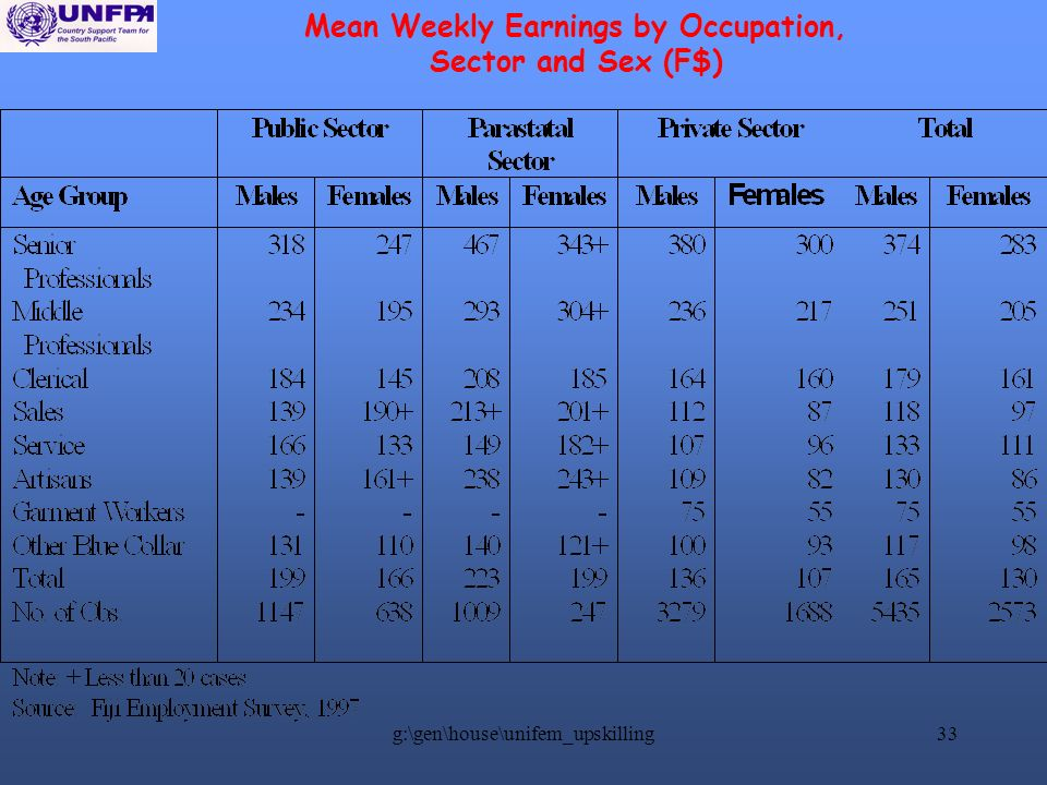 g:\gen\house\unifem_upskilling33 Mean Weekly Earnings by Occupation, Sector and Sex (F$)