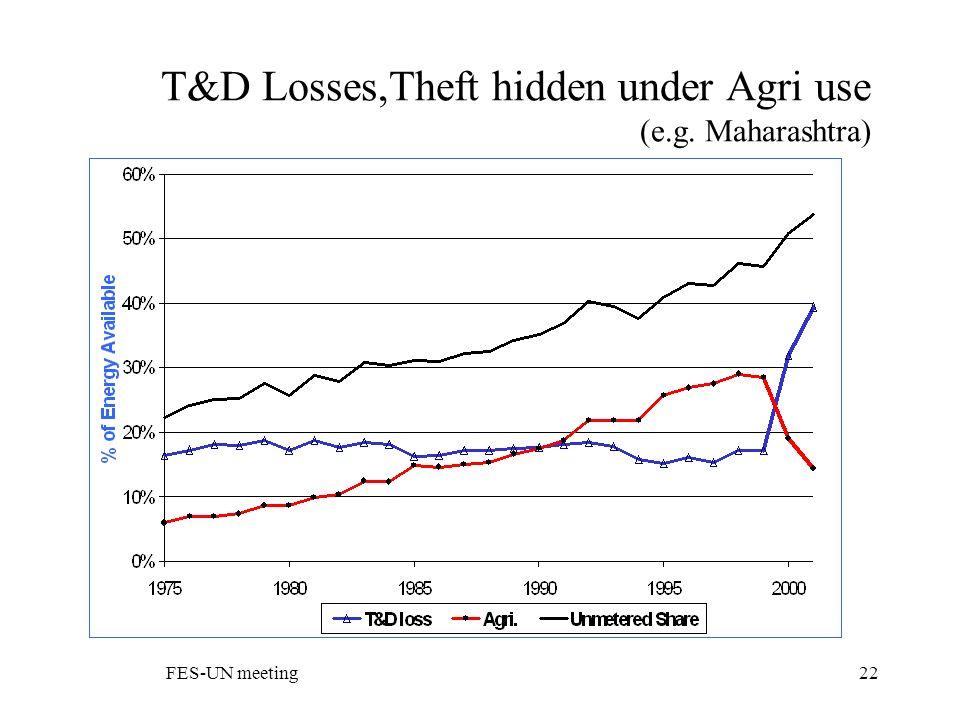 FES-UN meeting22 T&D Losses,Theft hidden under Agri use (e.g. Maharashtra)