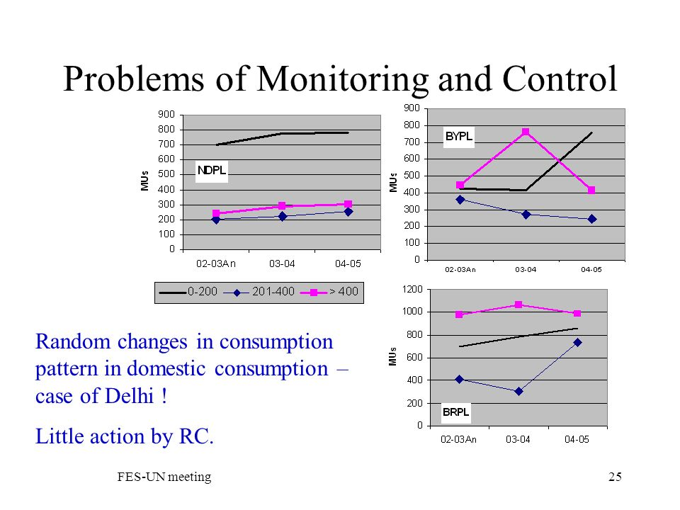 FES-UN meeting25 Problems of Monitoring and Control Random changes in consumption pattern in domestic consumption – case of Delhi .
