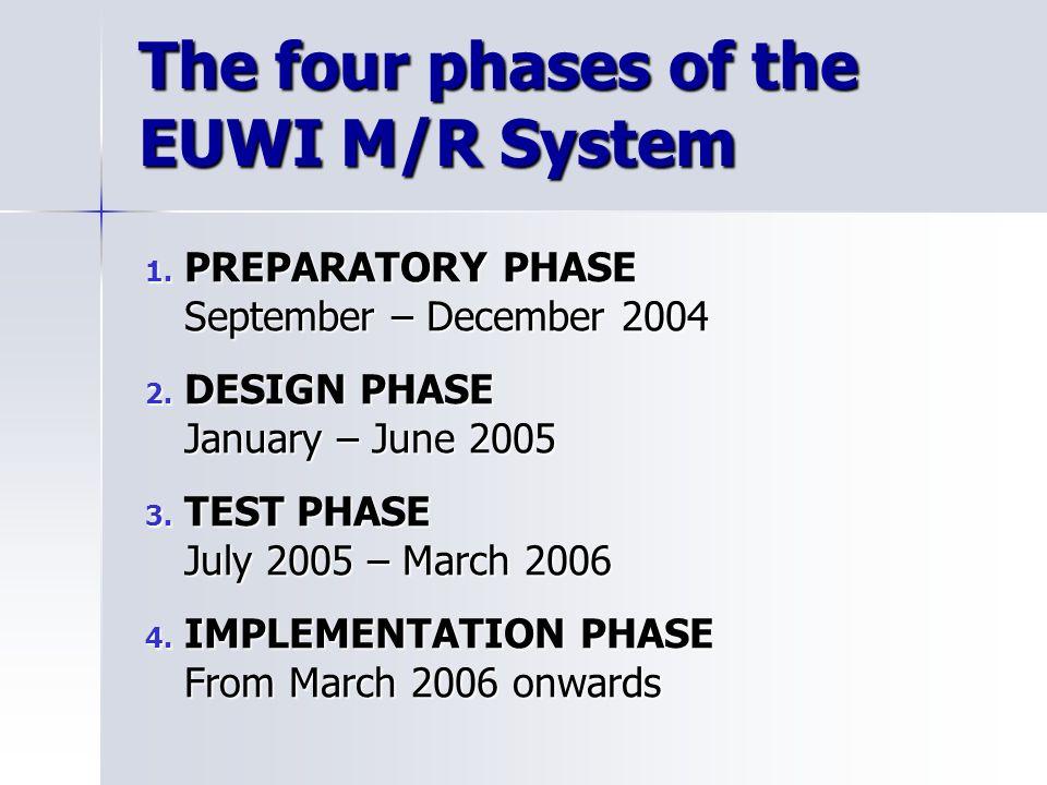 1.PREPARATORY PHASE September – December 2004 2. DESIGN PHASE January – June 2005 3.