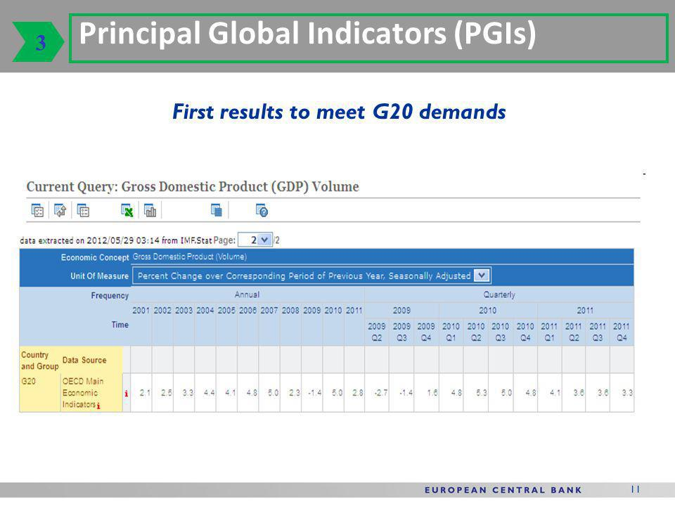 11 Principal Global Indicators (PGIs) 3 First results to meet G20 demands