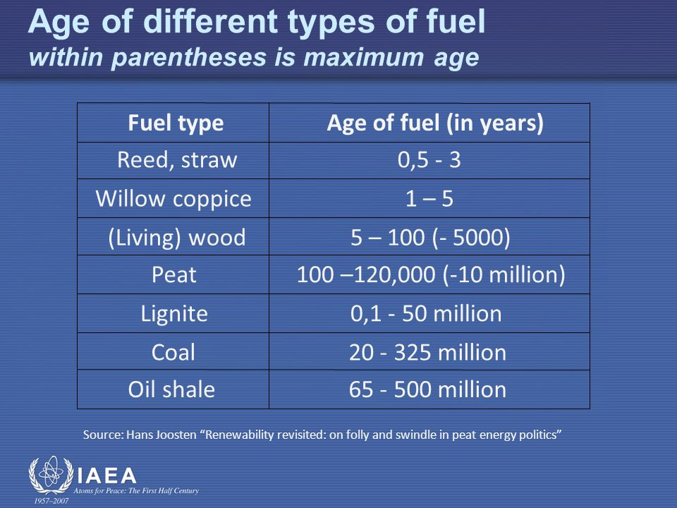 Age of different types of fuel within parentheses is maximum age Source: Hans Joosten Renewability revisited: on folly and swindle in peat energy politics Fuel typeAge of fuel (in years) Reed, straw0,5 - 3 1 – 5 (Living) wood5 – 100 (- 5000) Peat100 –120,000 (-10 million) Lignite0,1 - 50 million Coal20 - 325 million Oil shale65 - 500 million Willow coppice