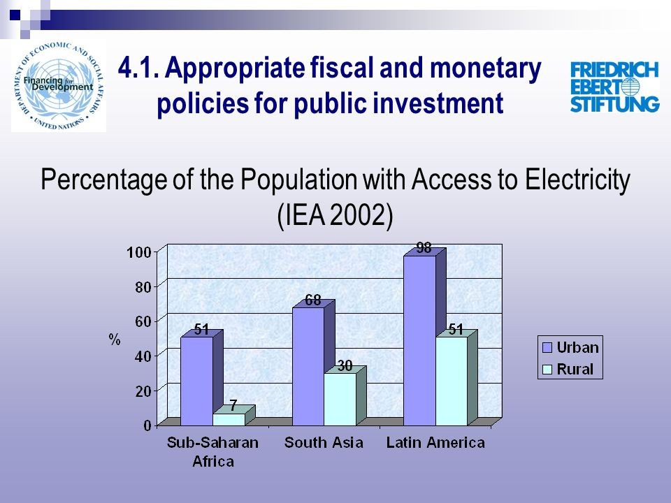 Percentage of the Population with Access to Electricity (IEA 2002) 4.1. Appropriate fiscal and monetary policies for public investment