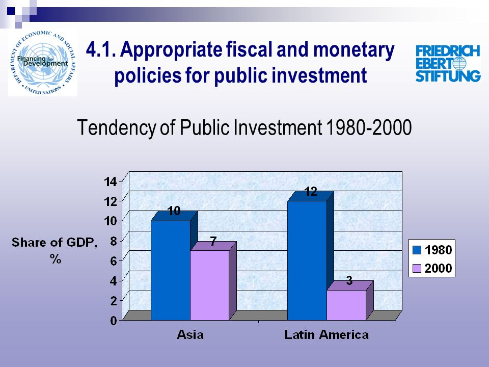 Tendency of Public Investment