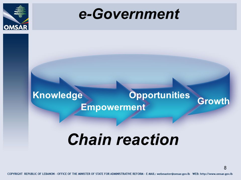 8 e-Government OpportunitiesKnowledge Empowerment Growth Chain reaction