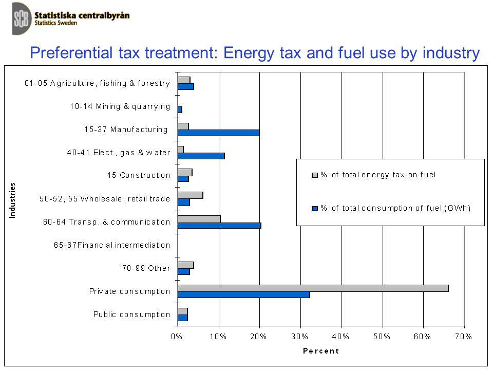 Preferential tax treatment: Energy tax and fuel use by industry