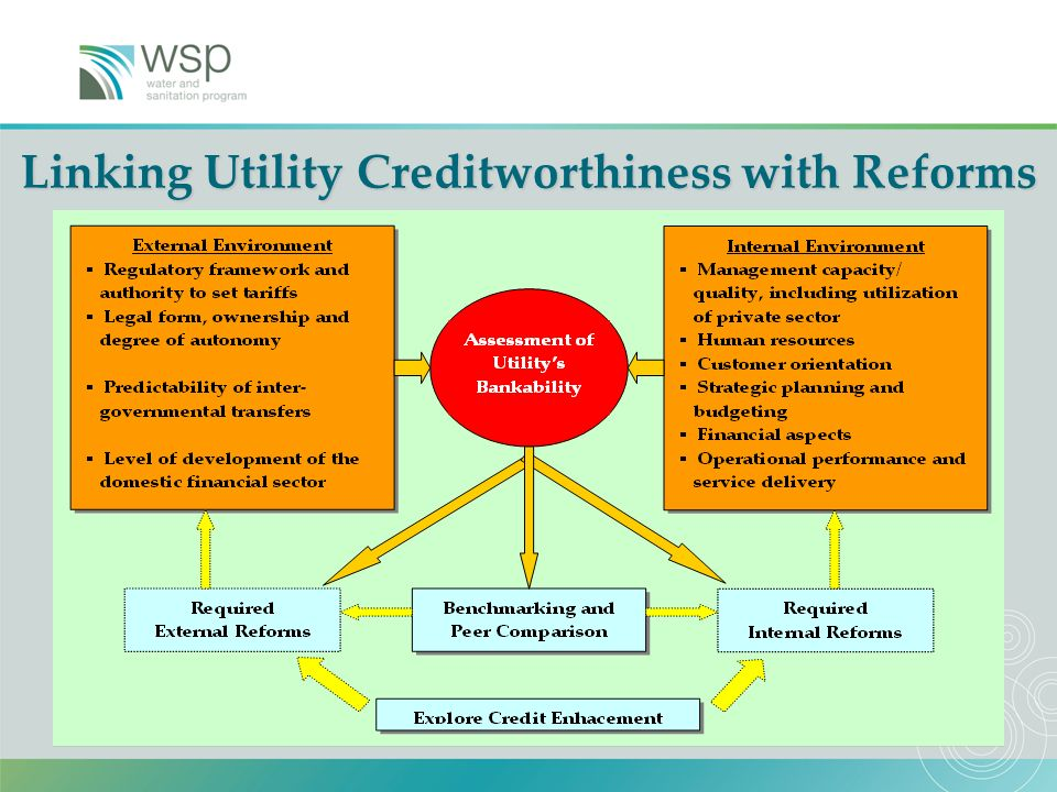 21 Linking Utility Creditworthiness with Reforms