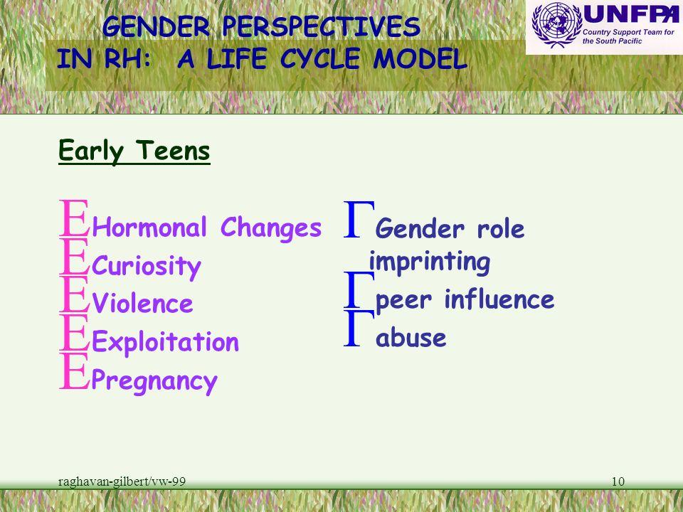 raghavan-gilbert/vw-999 Puberty E Menarche E Virginity E FGM E Pregnancy E Violence G Rites of passage G Gender Role conditioning G Abuse GENDER PERSP