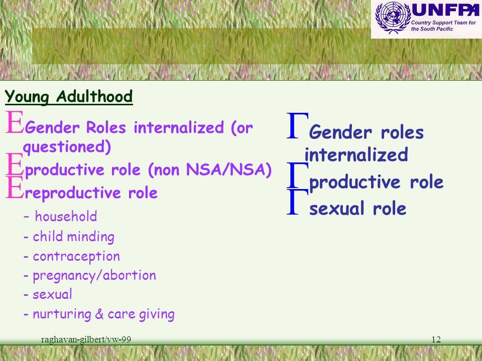 raghavan-gilbert/vw-9911 Late Teens E Sexual Bonding E Pregnancy E STD/HIV E Gender roles enacted E High risk behaviour E Violence and Abuse G Gender