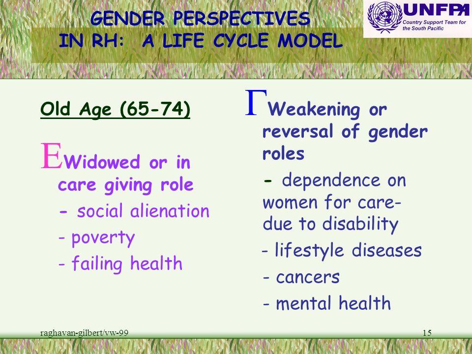 raghavan-gilbert/vw-9914 Near Old (55-64) E Gender roles still entrenched E menopause - osteoporosis - c. v. risks - body image - depression - lonelin