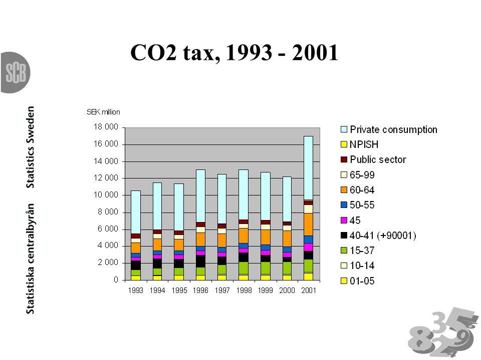 CO2 tax, 1993 - 2001