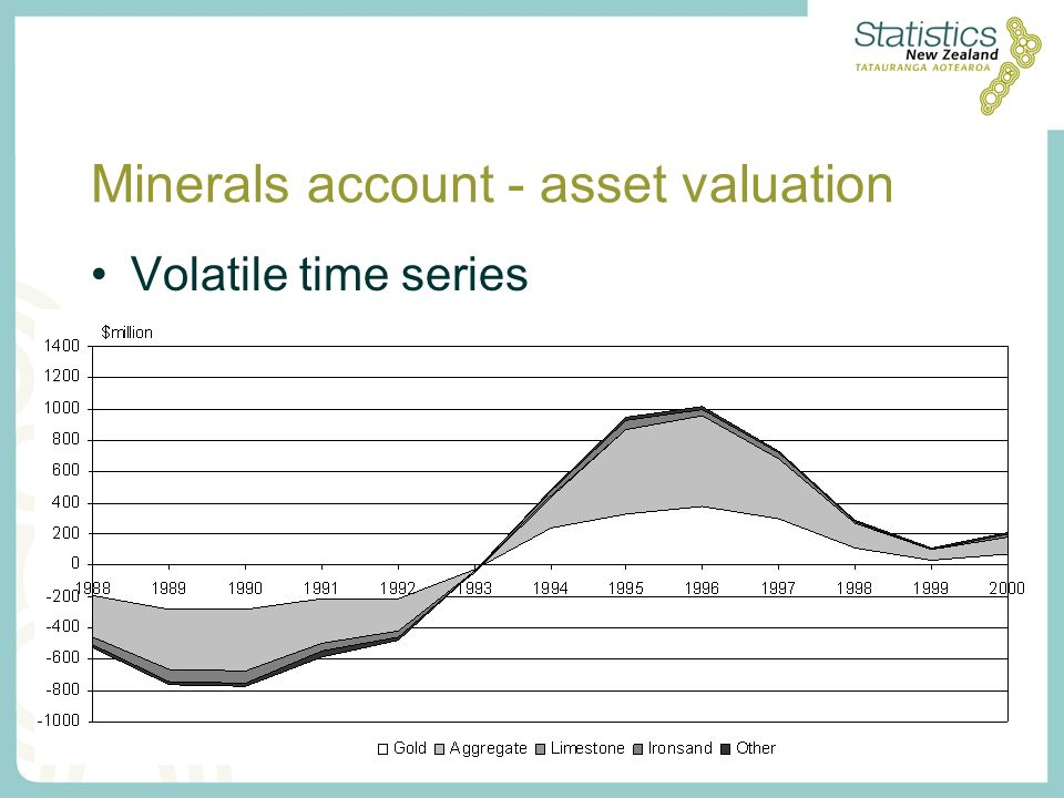 Minerals account - asset valuation Volatile time series