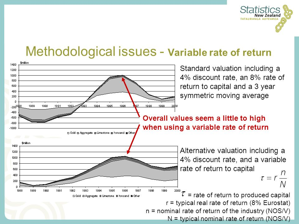 Methodological issues - Variable rate of return Standard valuation including a 4% discount rate, an 8% rate of return to capital and a 3 year symmetric moving average Alternative valuation including a 4% discount rate, and a variable rate of return to capital = rate of return to produced capital r = typical real rate of return (8% Eurostat) n = nominal rate of return of the industry (NOS/V) N = typical nominal rate of return (NOS/V) Overall values seem a little to high when using a variable rate of return