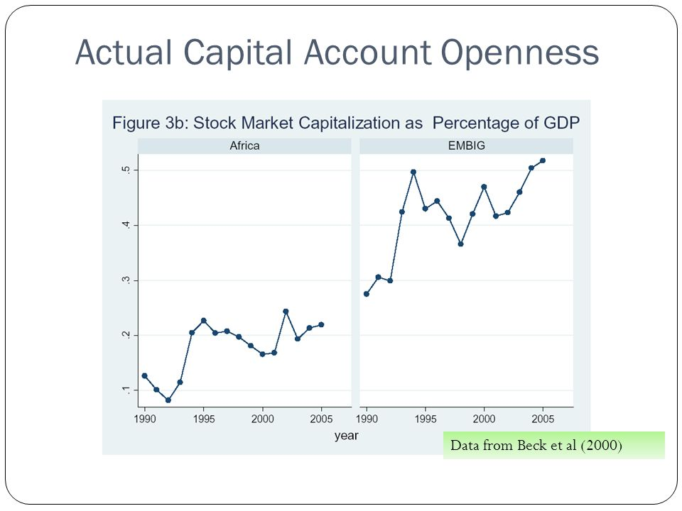 Actual Capital Account Openness Data from Beck et al (2000)