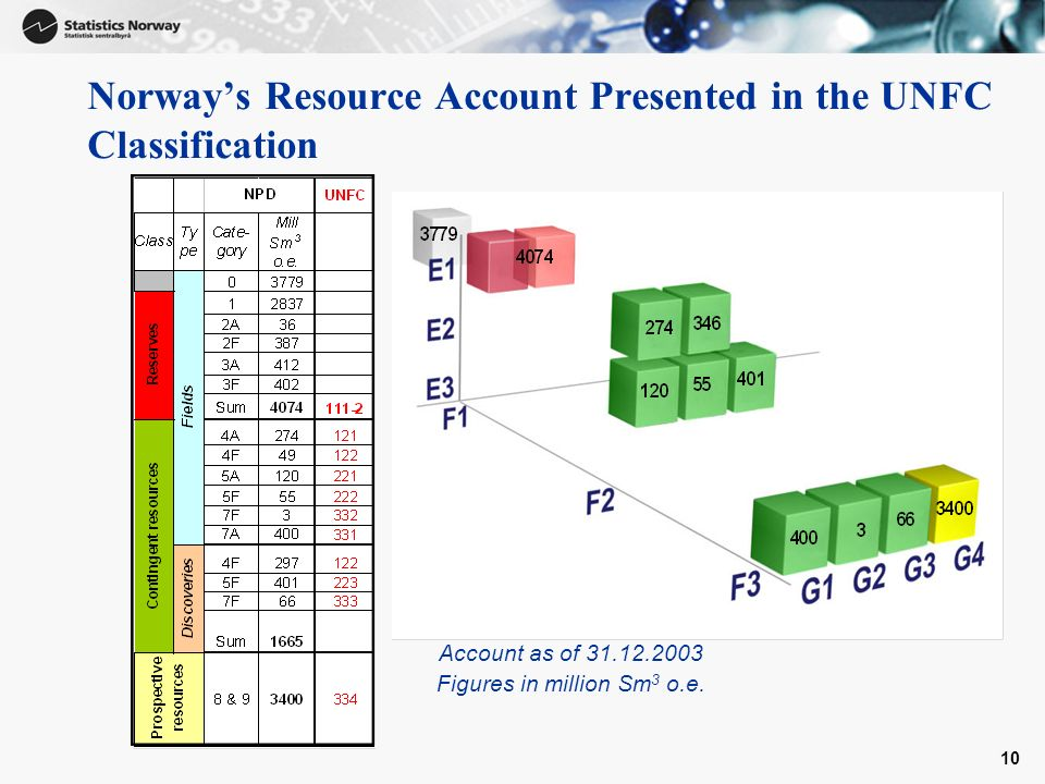 10 Norways Resource Account Presented in the UNFC Classification Account as of 31.12.2003 Figures in million Sm 3 o.e.