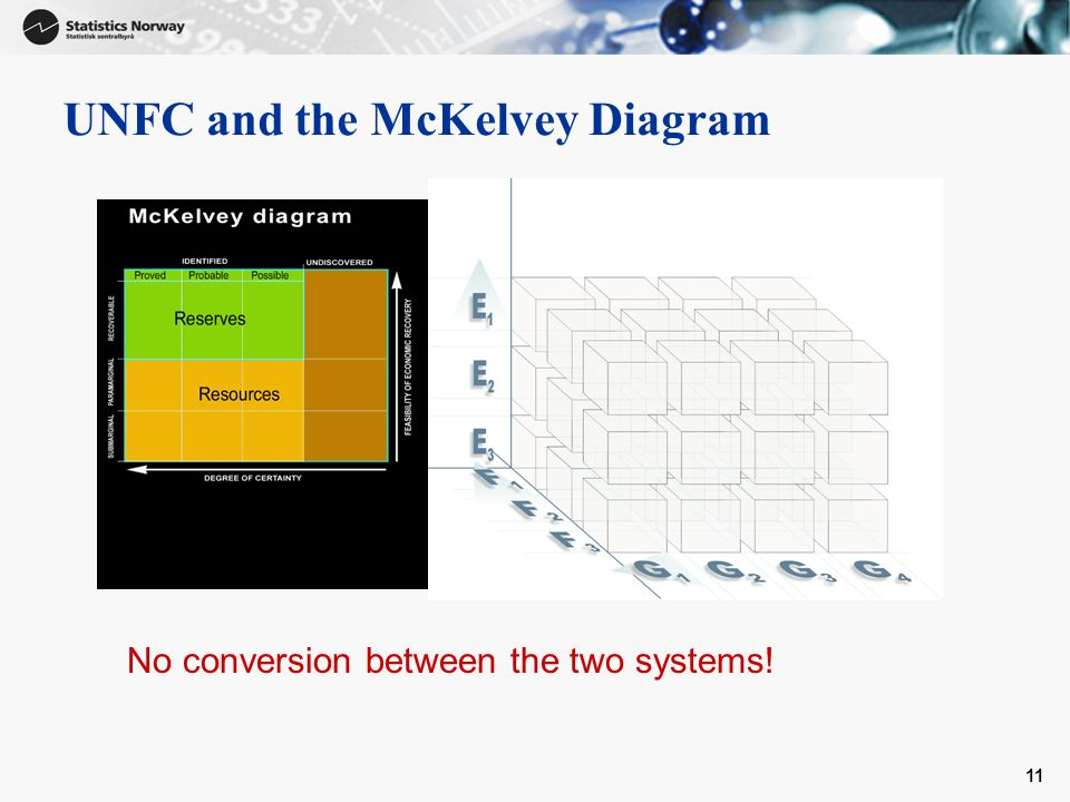 11 UNFC and the McKelvey Diagram No conversion between the two systems!