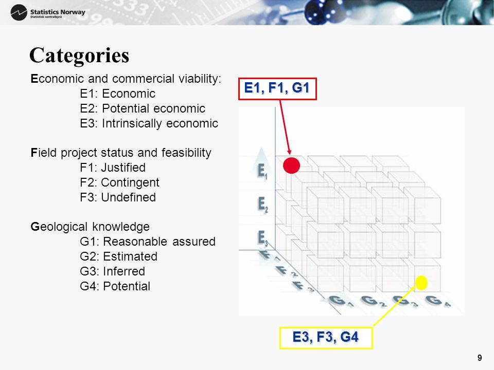 9 Categories Economic and commercial viability: E1: Economic E2: Potential economic E3: Intrinsically economic Field project status and feasibility F1: Justified F2: Contingent F3: Undefined Geological knowledge G1: Reasonable assured G2: Estimated G3: Inferred G4: Potential E1, F1, G1 E3, F3, G4