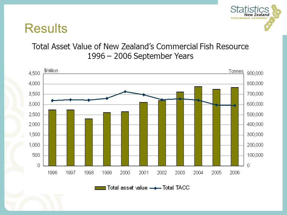 Results Total Asset Value of New Zealands Commercial Fish Resource 1996 – 2006 September Years