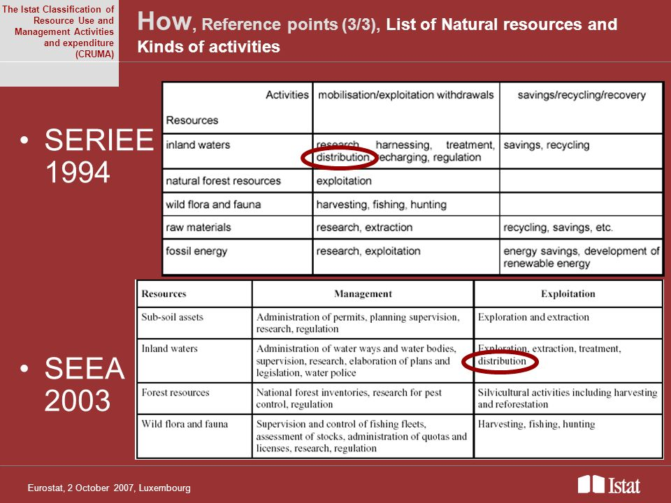 Eurostat, 2 October 2007, Luxembourg How, Reference points (3/3), List of Natural resources and Kinds of activities SERIEE 1994 SEEA 2003 The Istat Classification of Resource Use and Management Activities and expenditure (CRUMA)