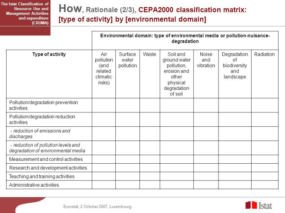 Eurostat, 2 October 2007, Luxembourg How, Rationale (2/3), CEPA2000 classification matrix: [type of activity] by [environmental domain] Environmental