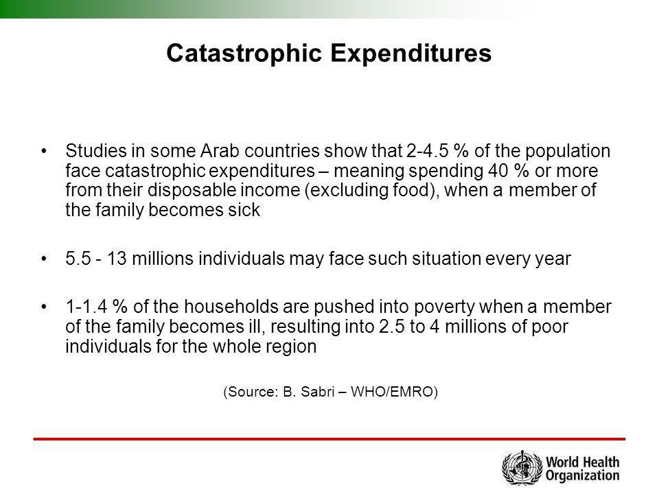 Catastrophic Expenditures Studies in some Arab countries show that 2-4.5 % of the population face catastrophic expenditures – meaning spending 40 % or