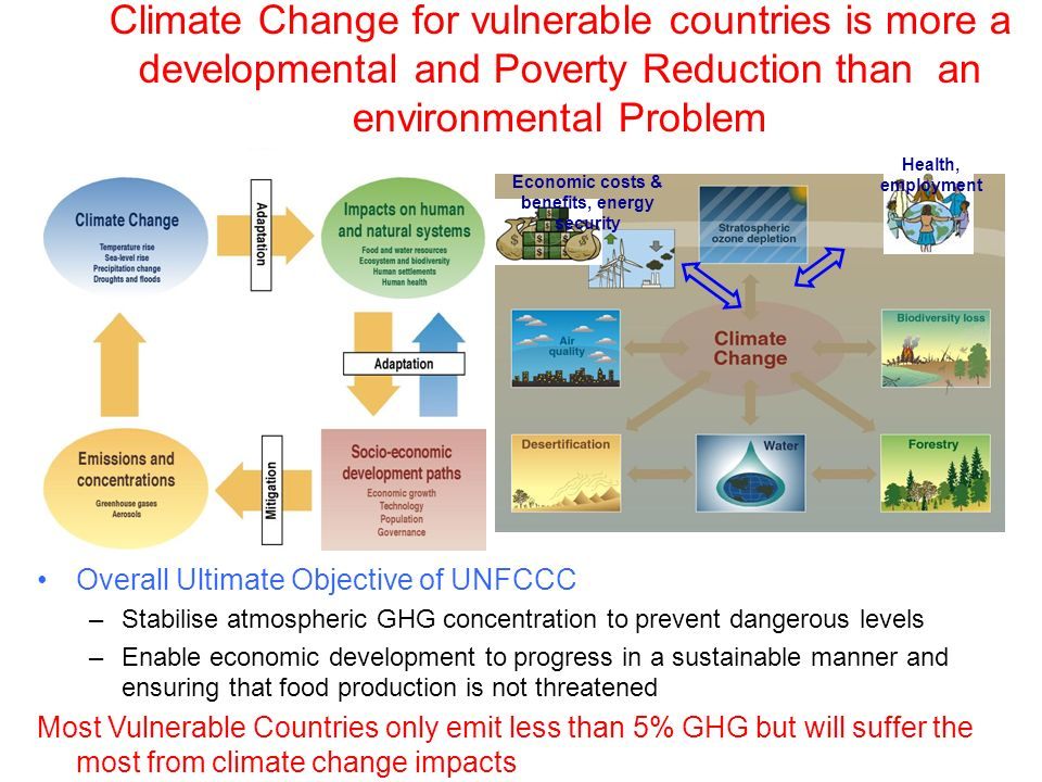 Climate Change for vulnerable countries is more a developmental and Poverty Reduction than an environmental Problem Overall Ultimate Objective of UNFCCC –Stabilise atmospheric GHG concentration to prevent dangerous levels –Enable economic development to progress in a sustainable manner and ensuring that food production is not threatened Most Vulnerable Countries only emit less than 5% GHG but will suffer the most from climate change impacts Health, employment Economic costs & benefits, energy security