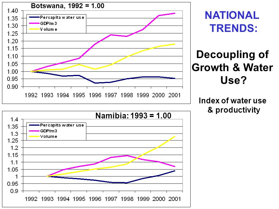 NATIONAL TRENDS: Decoupling of Growth & Water Use.