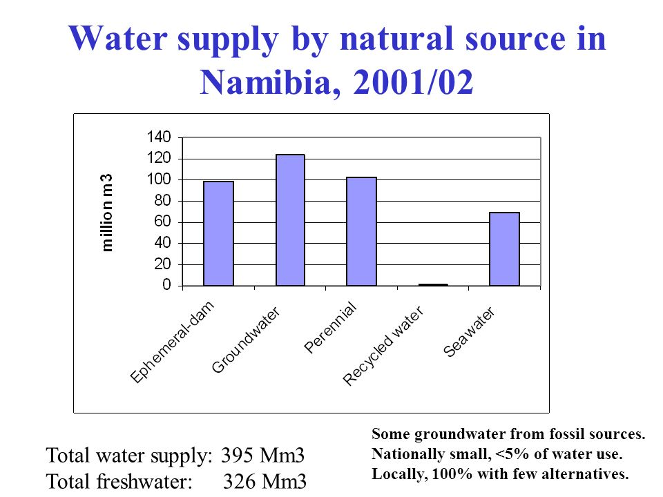 Water supply by natural source in Namibia, 2001/02 Total water supply: 395 Mm3 Total freshwater: 326 Mm3 Some groundwater from fossil sources. Nationa
