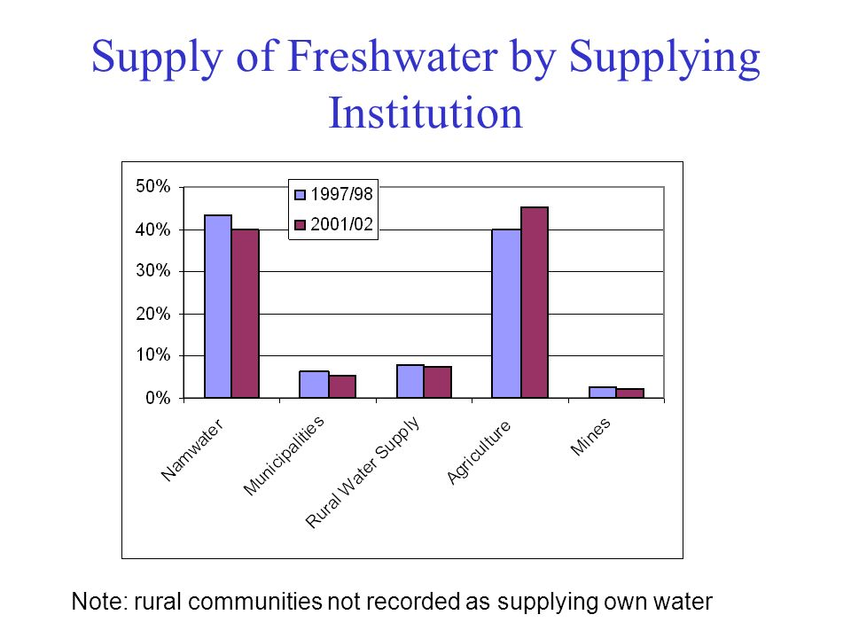 Supply of Freshwater by Supplying Institution Note: rural communities not recorded as supplying own water