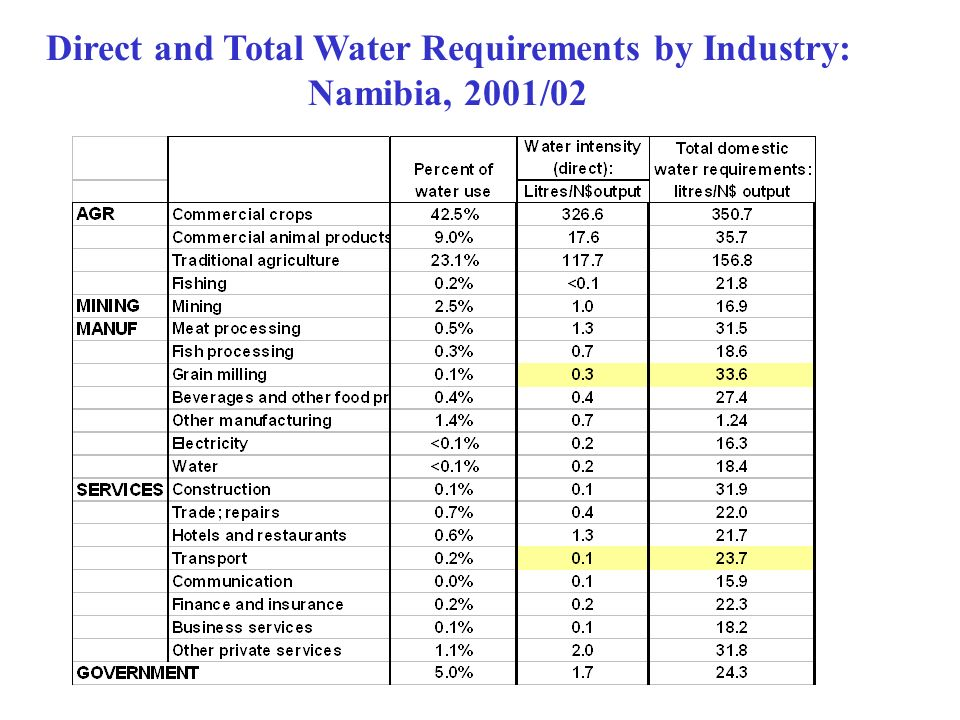 Direct and Total Water Requirements by Industry: Namibia, 2001/02