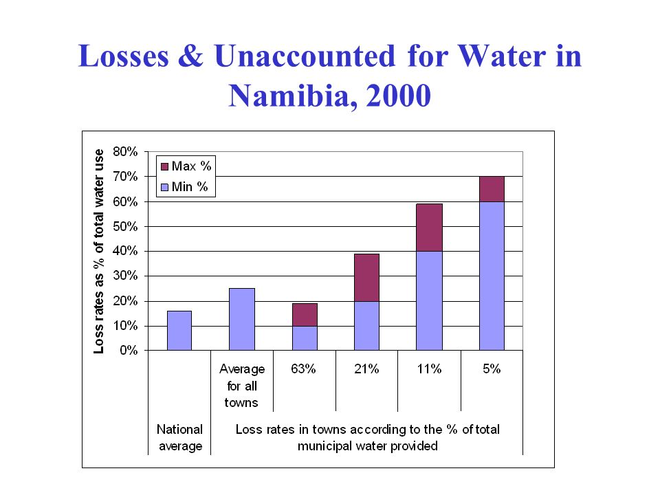 Losses & Unaccounted for Water in Namibia, 2000