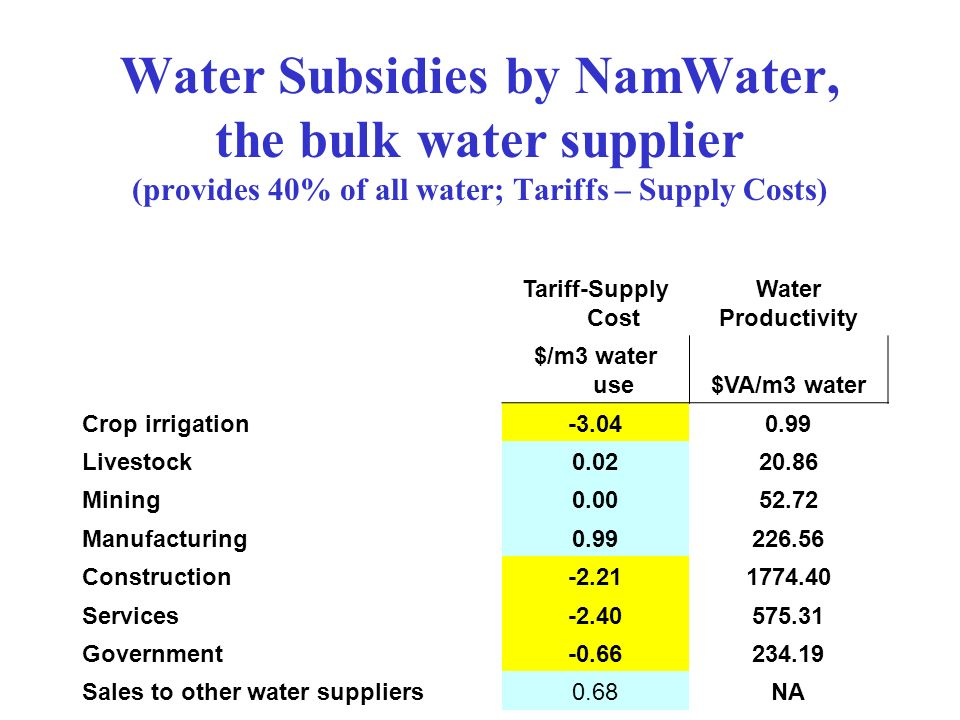 Water Subsidies by NamWater, the bulk water supplier (provides 40% of all water; Tariffs – Supply Costs) Tariff-Supply Cost Water Productivity $/m3 wa