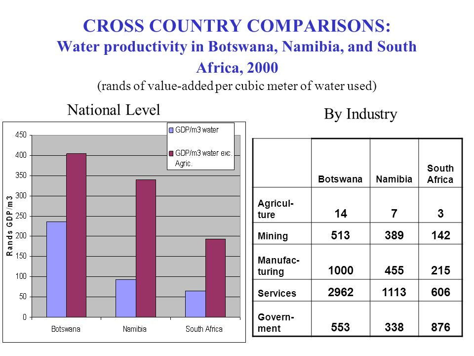 CROSS COUNTRY COMPARISONS: Water productivity in Botswana, Namibia, and South Africa, 2000 (rands of value-added per cubic meter of water used) BotswanaNamibia South Africa Agricul- ture 1473 Mining Manufac- turing Services Govern- ment National Level By Industry