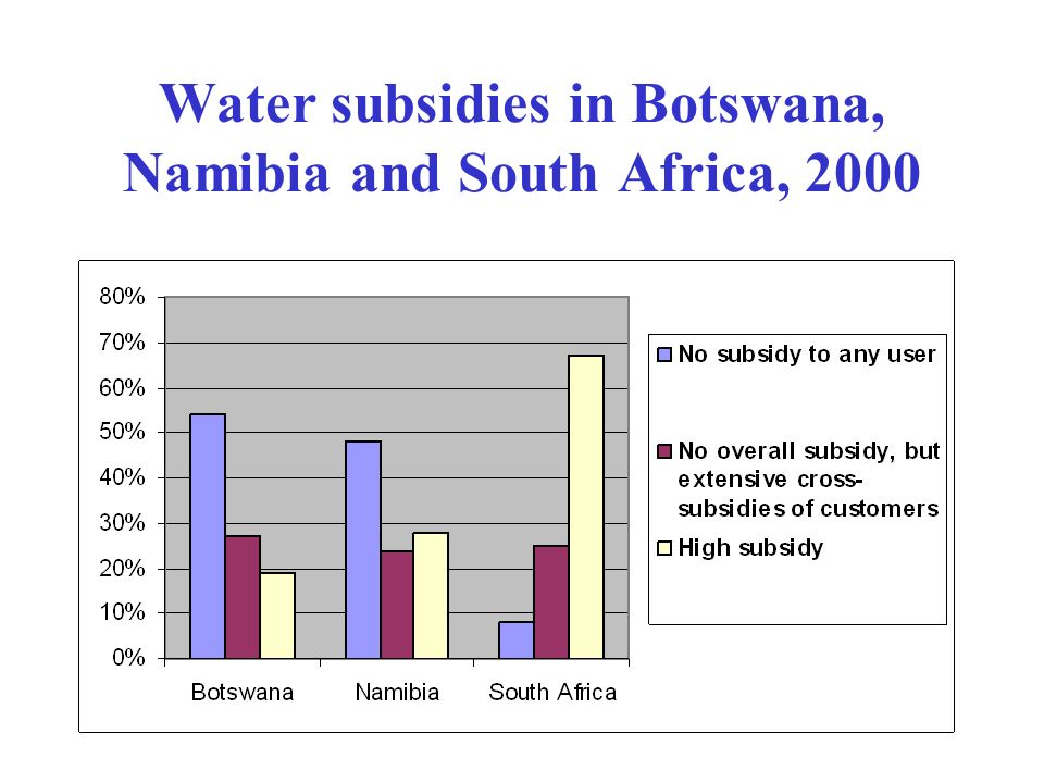 Water subsidies in Botswana, Namibia and South Africa, 2000