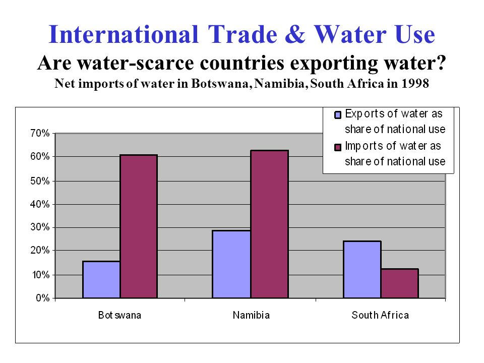 International Trade & Water Use Are water-scarce countries exporting water? Net imports of water in Botswana, Namibia, South Africa in 1998