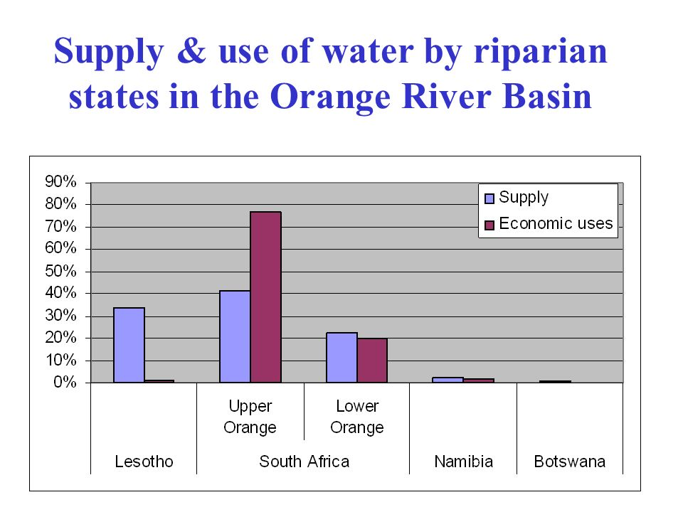 Supply & use of water by riparian states in the Orange River Basin