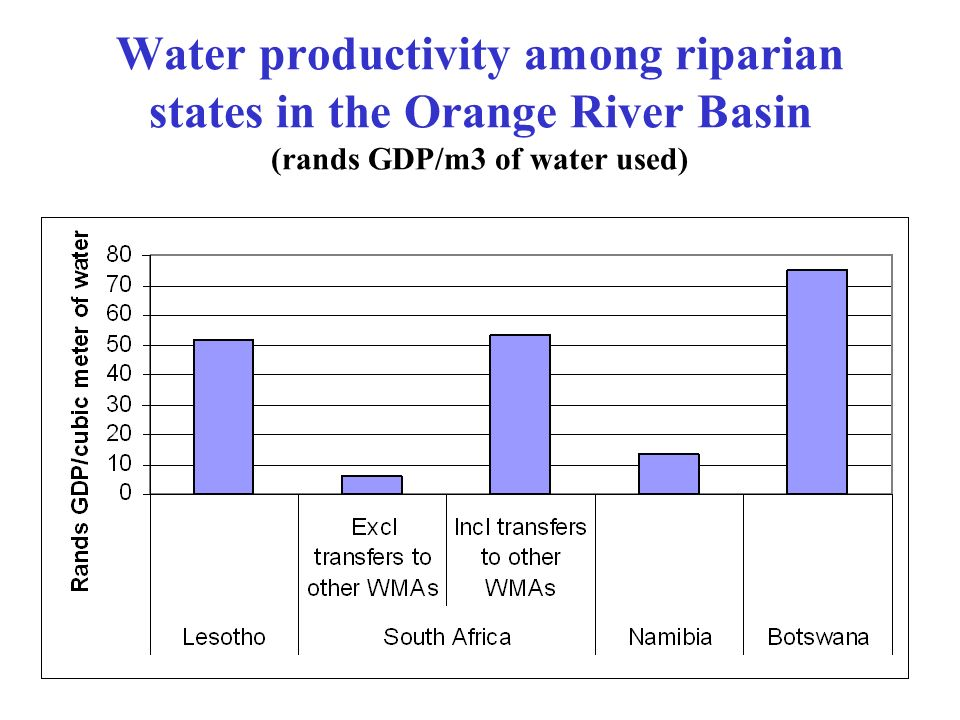 Water productivity among riparian states in the Orange River Basin (rands GDP/m3 of water used)